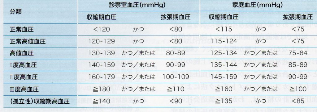 期 血圧 高い 拡張